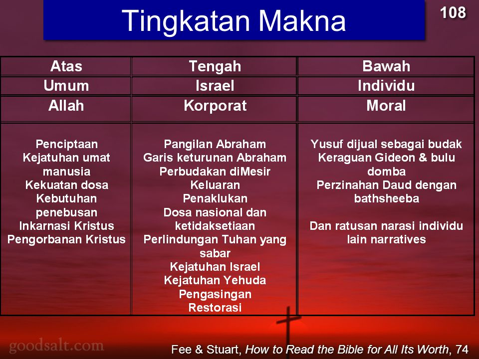 Tingkatan Makna 108 Fee & Stuart, How to Read the Bible for All Its Worth, 74