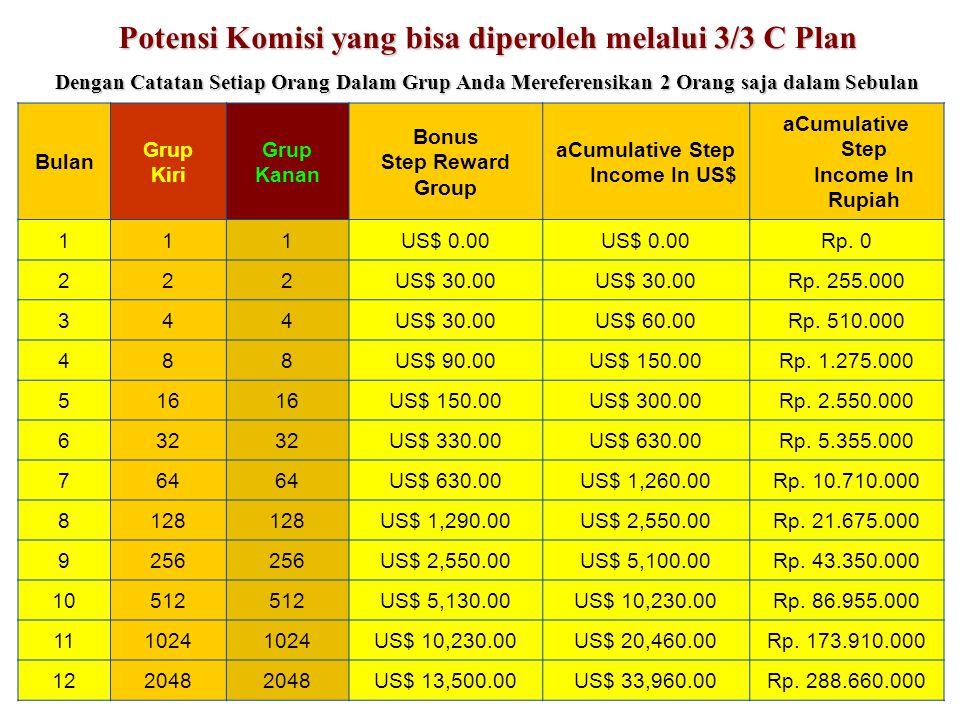 Potensi Komisi yang bisa diperoleh melalui 3/3 C Plan