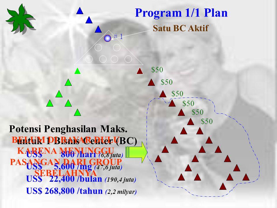 Program 1/1 Plan Potensi Penghasilan Maks. untuk 1 Bisnis Center (BC)
