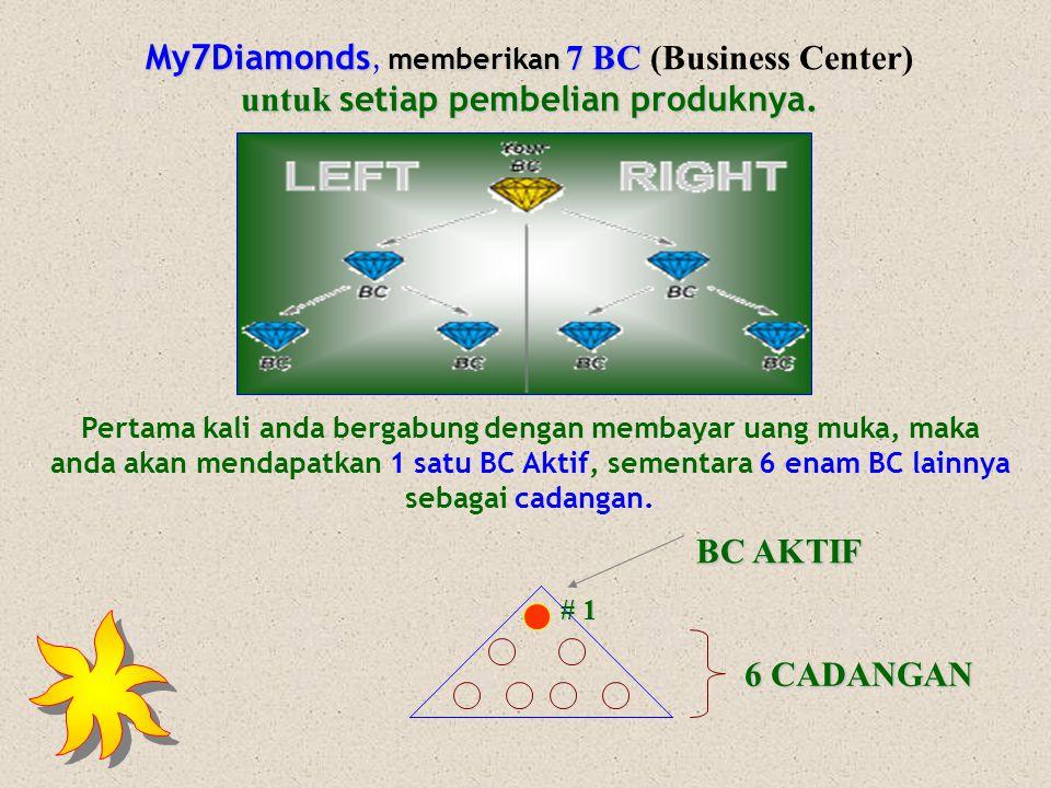 My7Diamonds, memberikan 7 BC (Business Center) untuk setiap pembelian produknya.