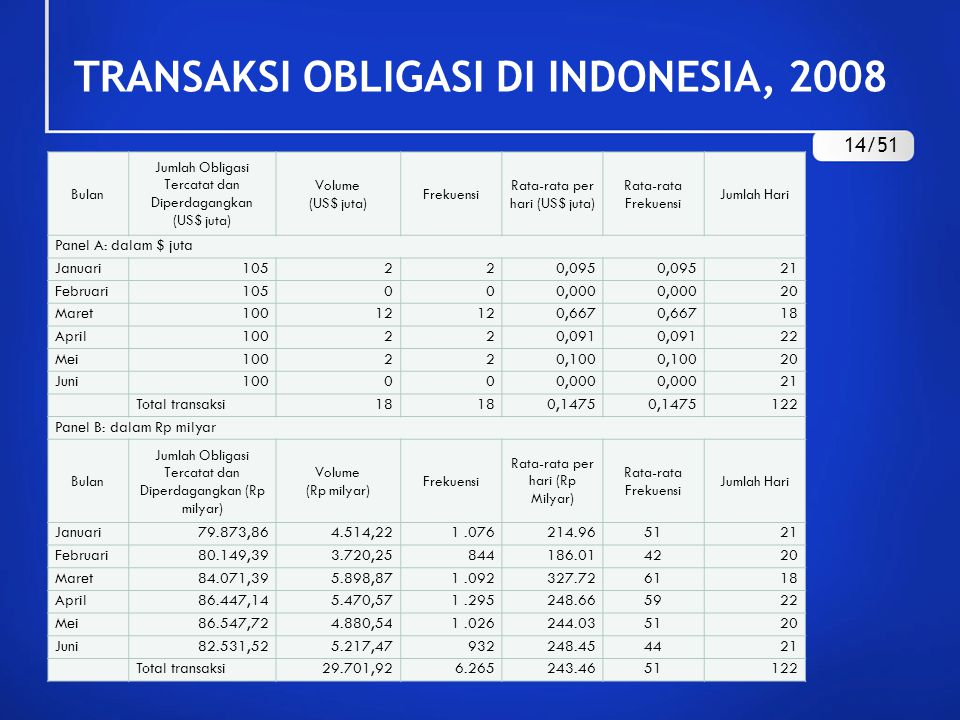 TRANSAKSI OBLIGASI DI INDONESIA, 2008 14/51