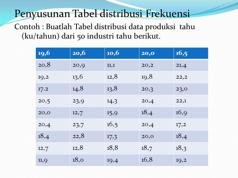 Penyusunan Tabel distribusi Frekuensi