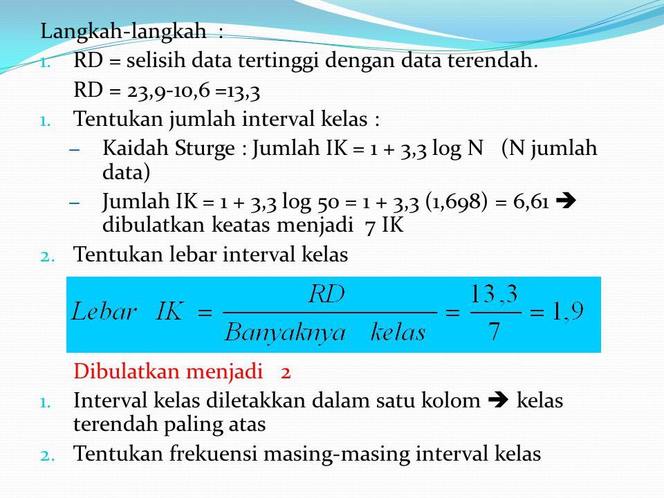 Langkah-langkah : RD = selisih data tertinggi dengan data terendah. RD = 23,9-10,6 =13,3. Tentukan jumlah interval kelas :