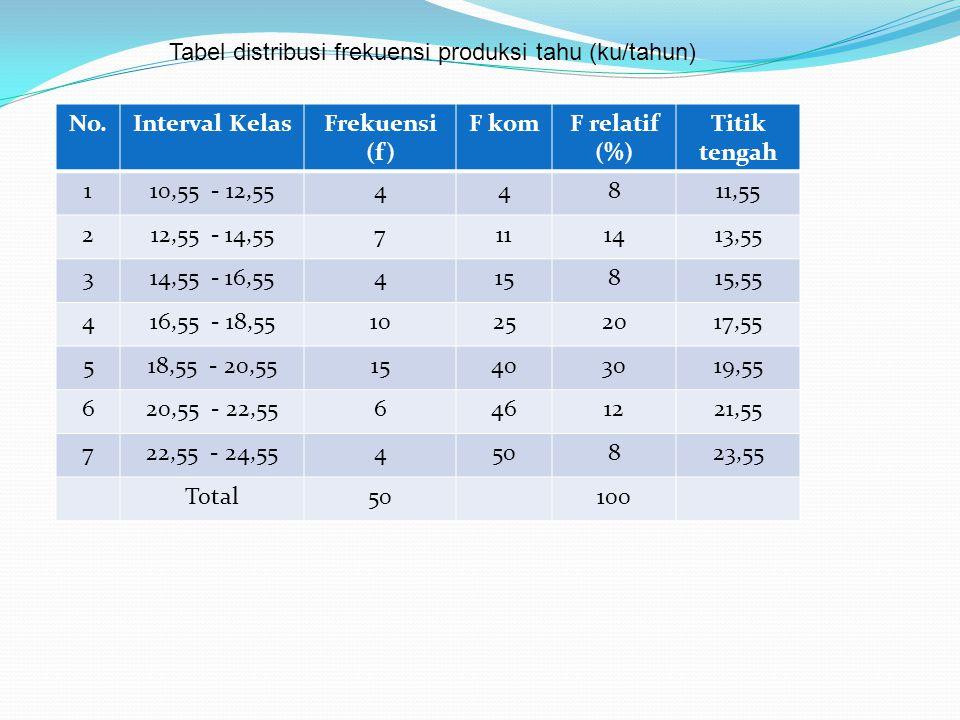 Tabel distribusi frekuensi produksi tahu (ku/tahun)
