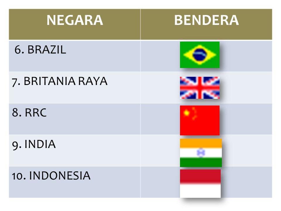 NEGARA BENDERA 6. BRAZIL 7. BRITANIA RAYA 8. RRC 9. INDIA