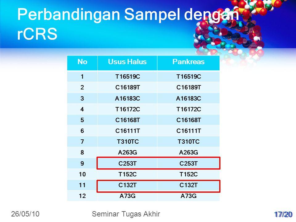 Perbandingan Sampel dengan rCRS