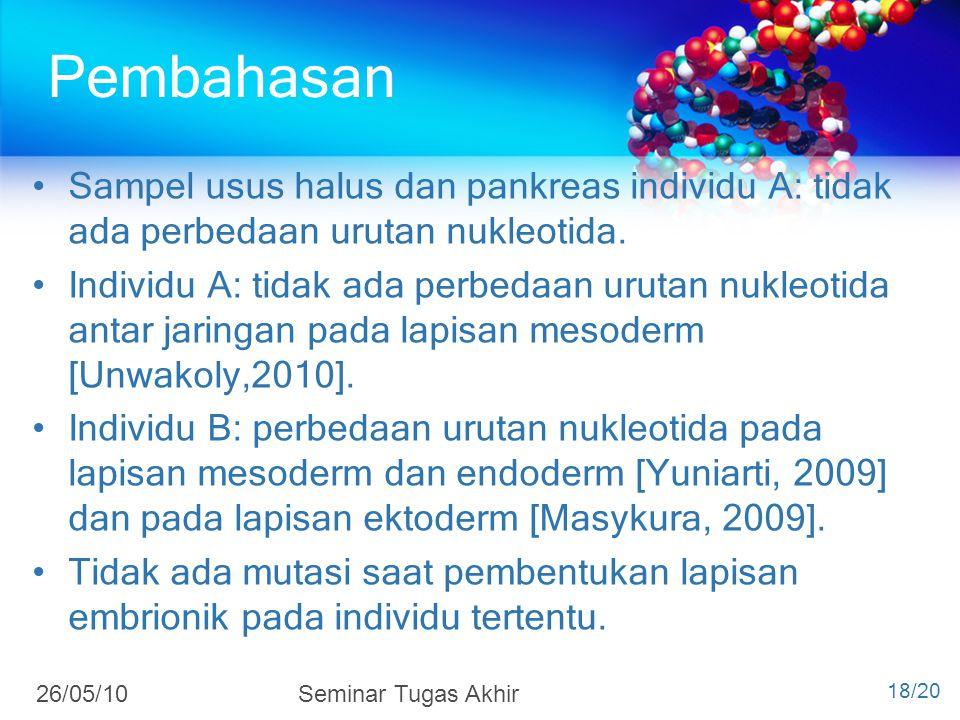 4/7/2017 Pembahasan. Sampel usus halus dan pankreas individu A: tidak ada perbedaan urutan nukleotida.