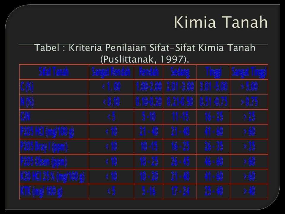 Kimia Tanah Tabel : Kriteria Penilaian Sifat-Sifat Kimia Tanah (Puslittanak, 1997).
