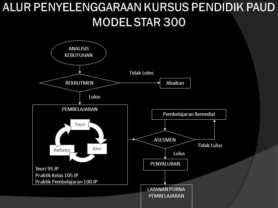 ALUR PENYELENGGARAAN KURSUS PENDIDIK PAUD MODEL STAR 300