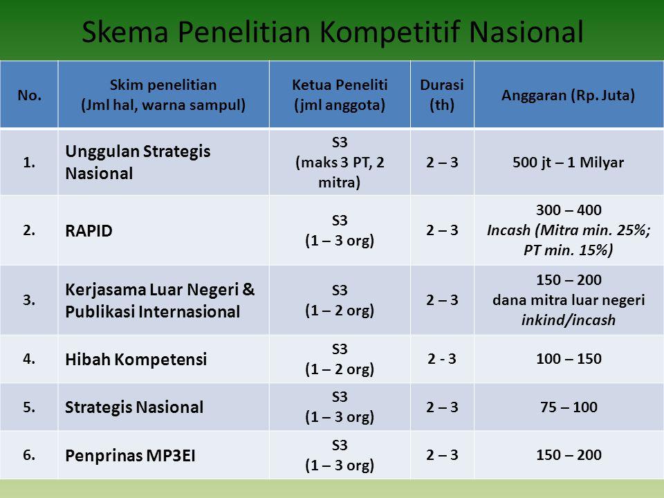 Skema Penelitian Kompetitif Nasional