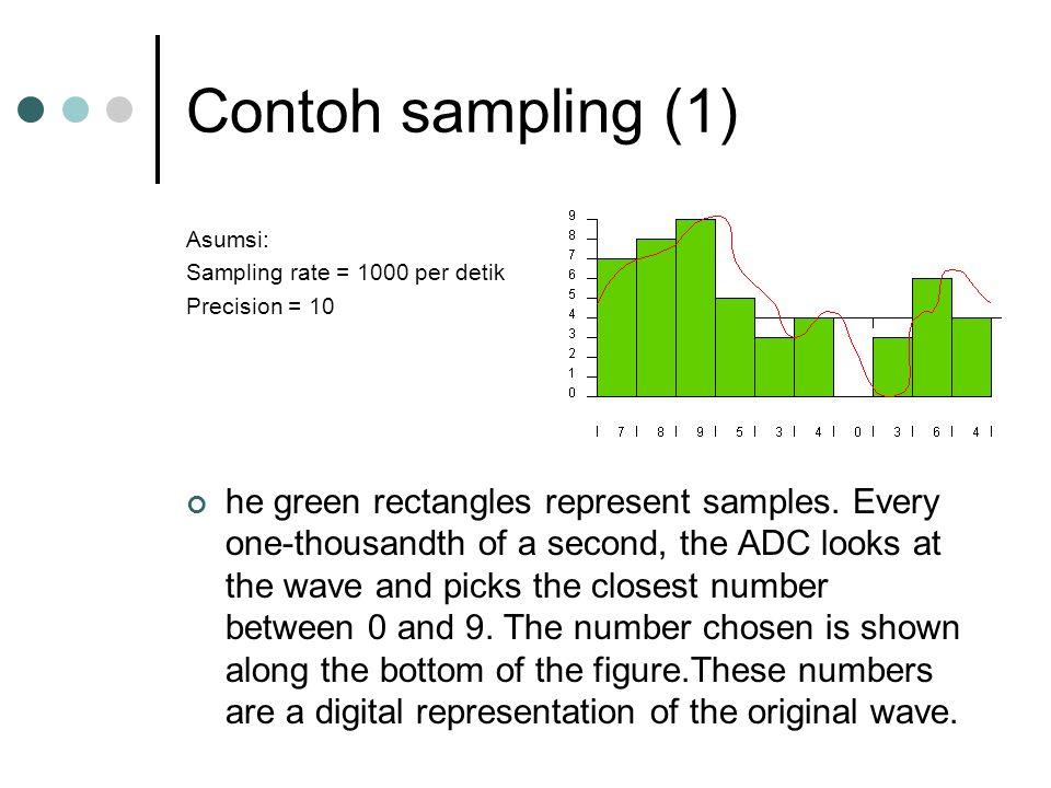 Contoh sampling (1) Asumsi: Sampling rate = 1000 per detik. Precision = 10.