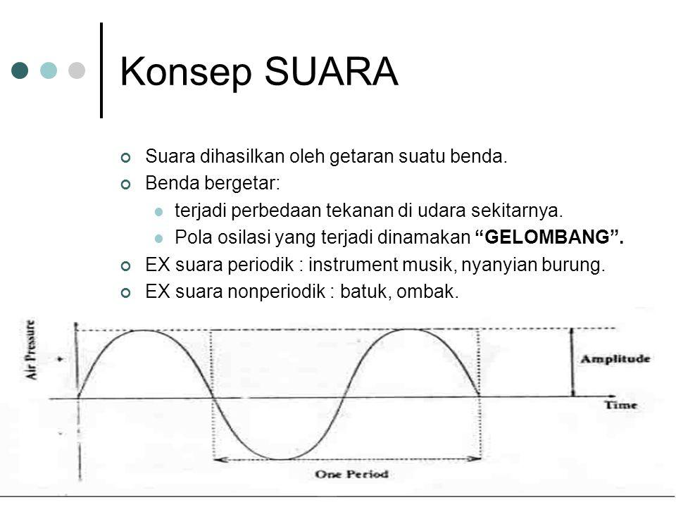 Konsep SUARA Suara dihasilkan oleh getaran suatu benda.