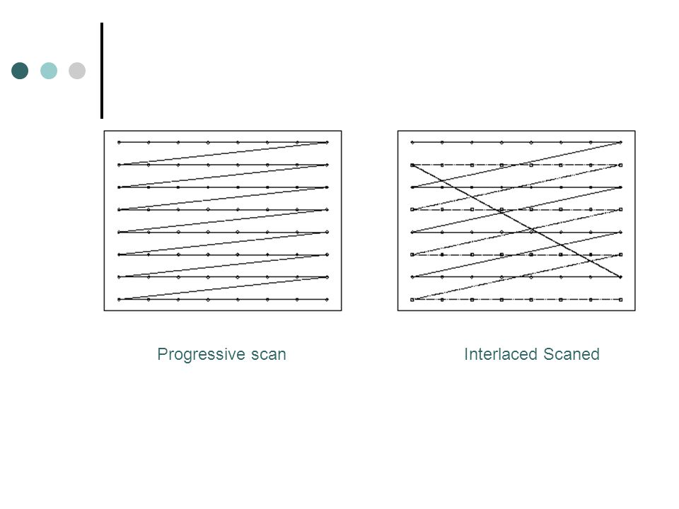 Progressive scan Interlaced Scaned