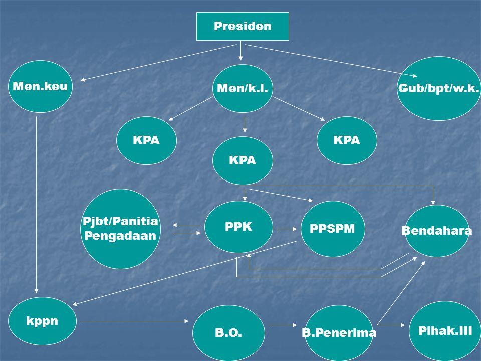 Presiden Gub/bpt/w.k. Men.keu. Men/k.l. KPA. KPA. KPA. Pjbt/Panitia. Pengadaan. PPK. PPSPM.