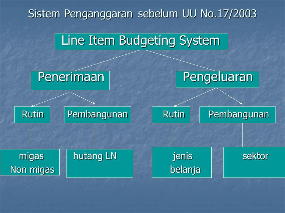 Sistem Penganggaran sebelum UU No.17/2003