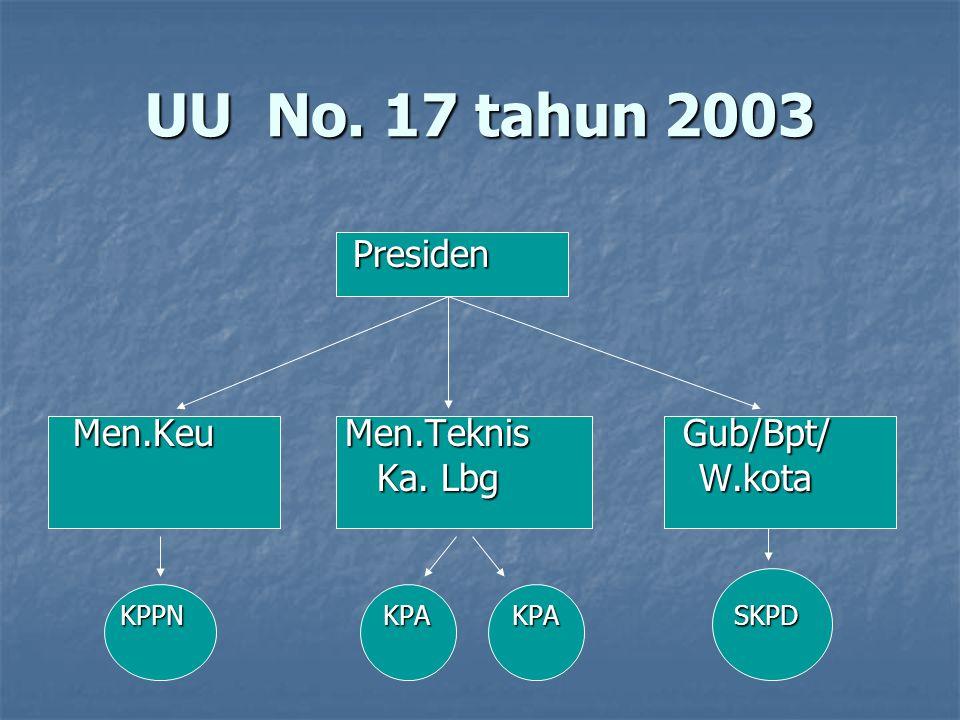 UU No. 17 tahun 2003 Presiden Men.Keu Men.Teknis Gub/Bpt/