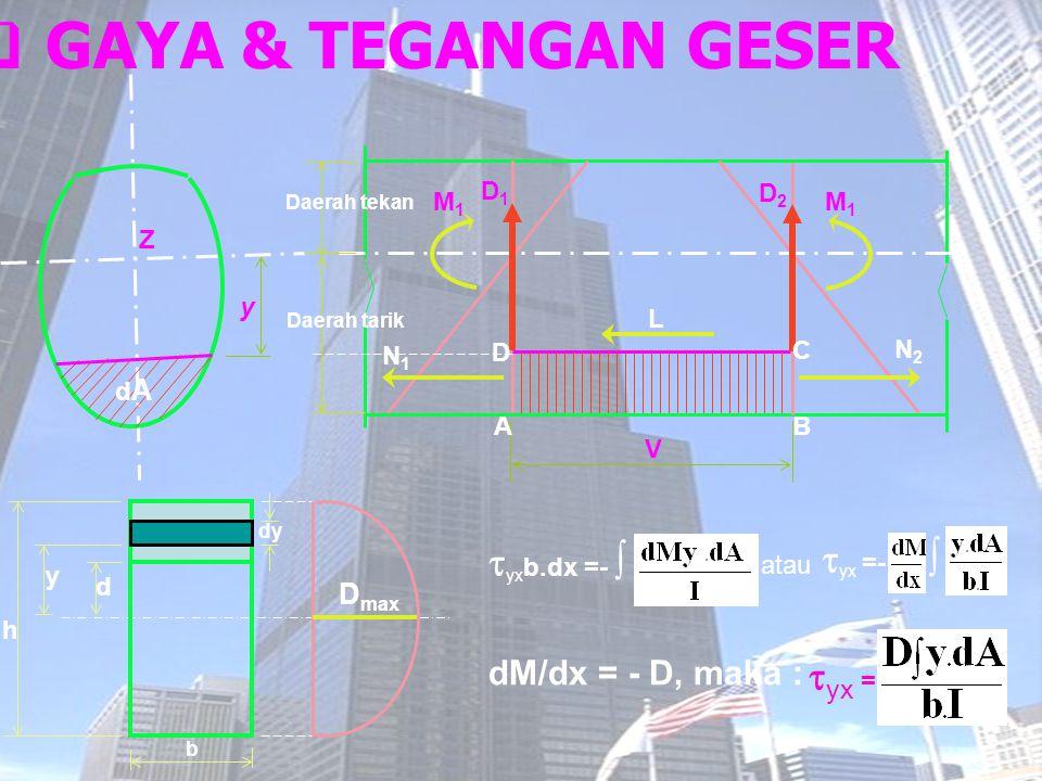 GAYA & TEGANGAN GESER yxb.dx =-  yx =-  yx = dM/dx = - D, maka :