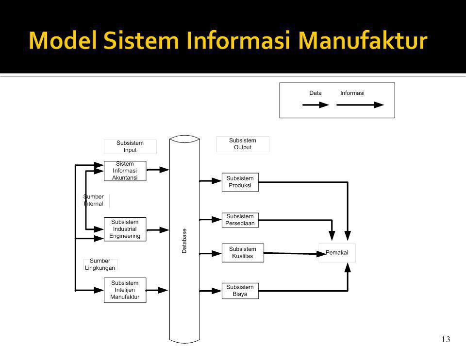 Model Sistem Informasi Manufaktur