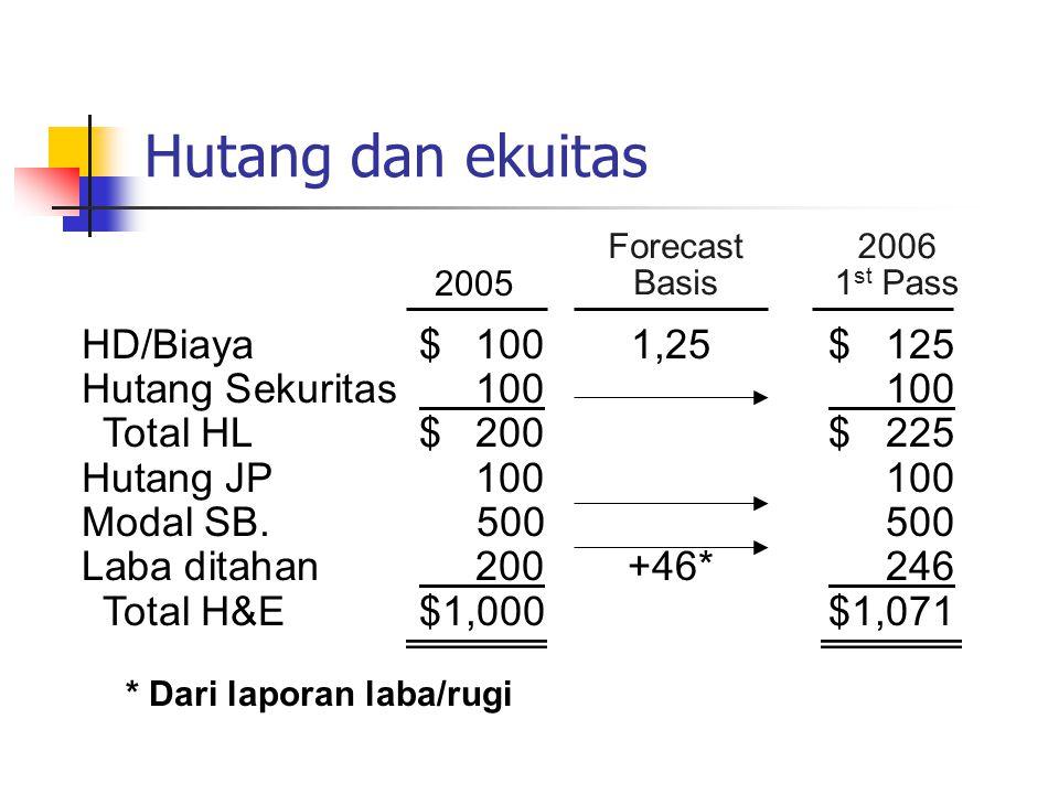 Hutang dan ekuitas HD/Biaya $ 100 1,25 $ 125 Hutang Sekuritas 100 100