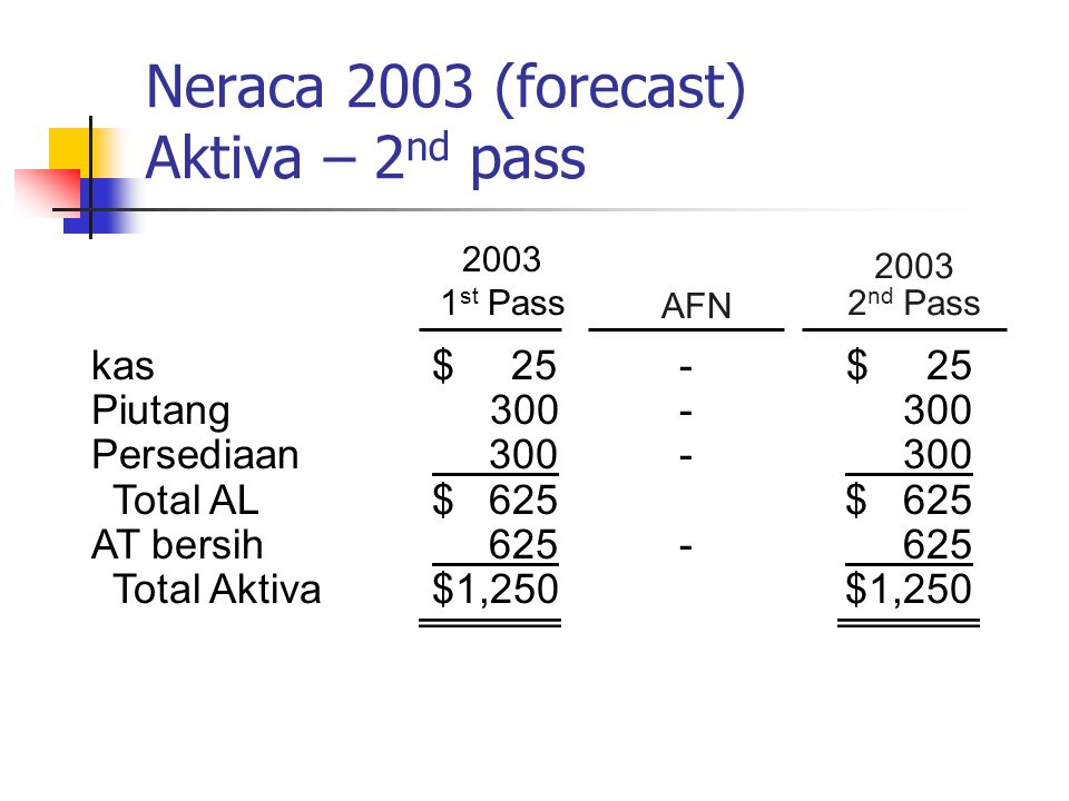 Neraca 2003 (forecast) Aktiva – 2nd pass