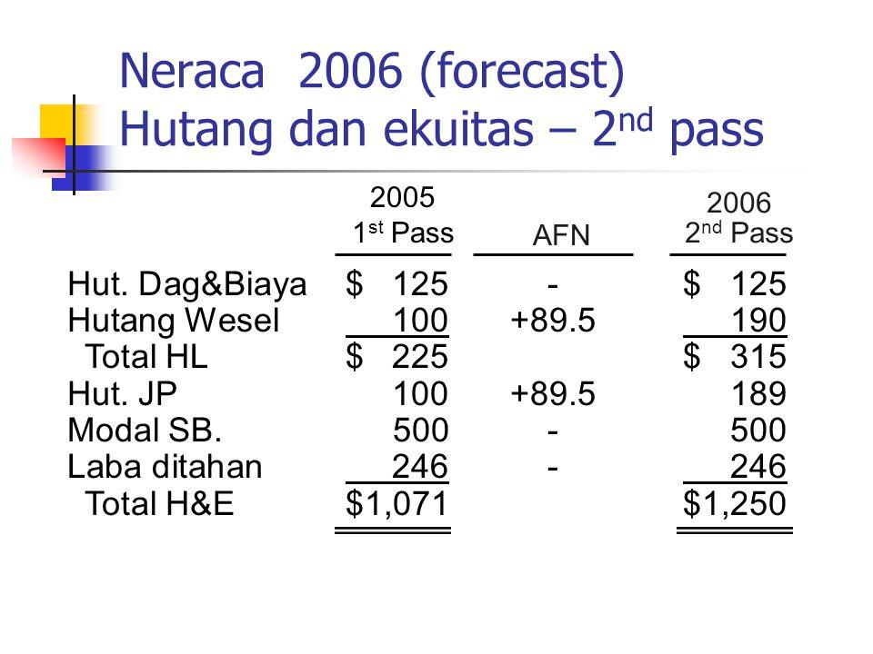 Neraca 2006 (forecast) Hutang dan ekuitas – 2nd pass