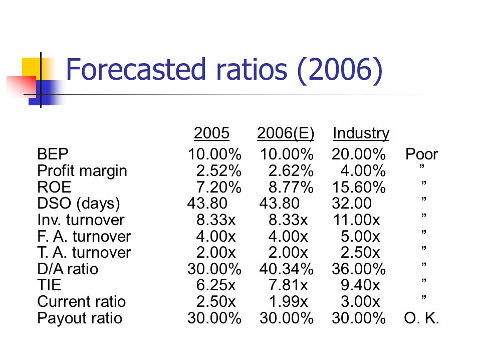Forecasted ratios (2006) 2005 2006(E) Industry