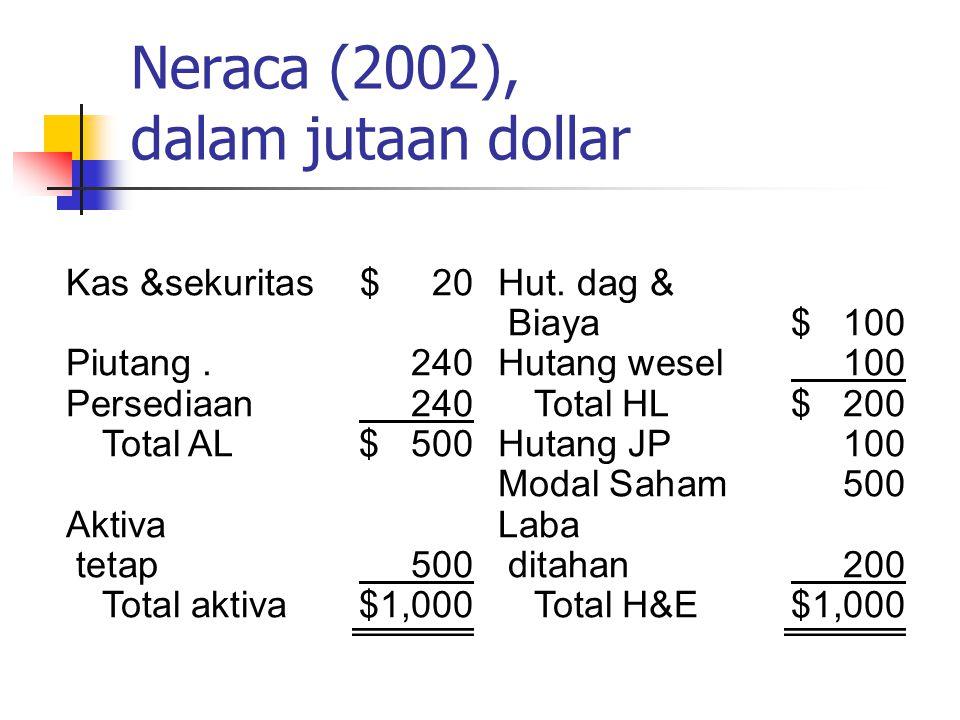 Neraca (2002), dalam jutaan dollar