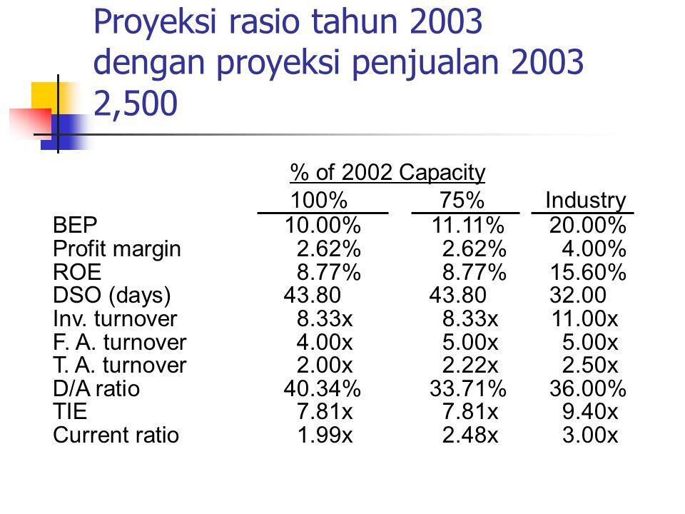 Proyeksi rasio tahun 2003 dengan proyeksi penjualan 2003 2,500