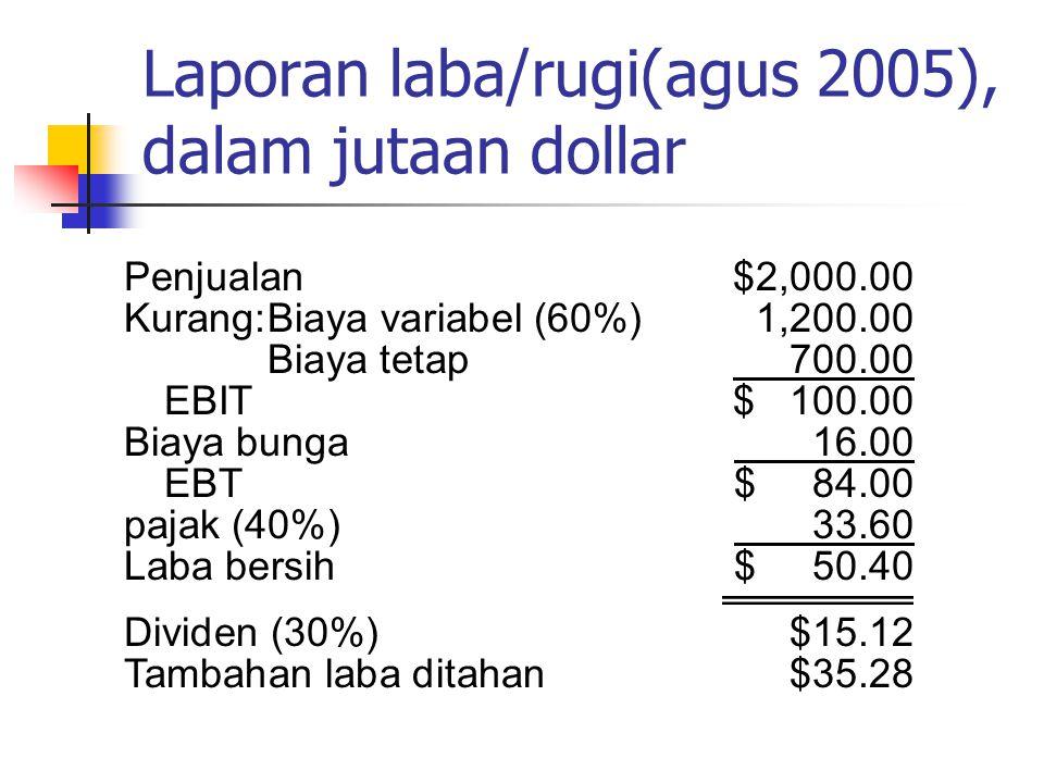 Laporan laba/rugi(agus 2005), dalam jutaan dollar
