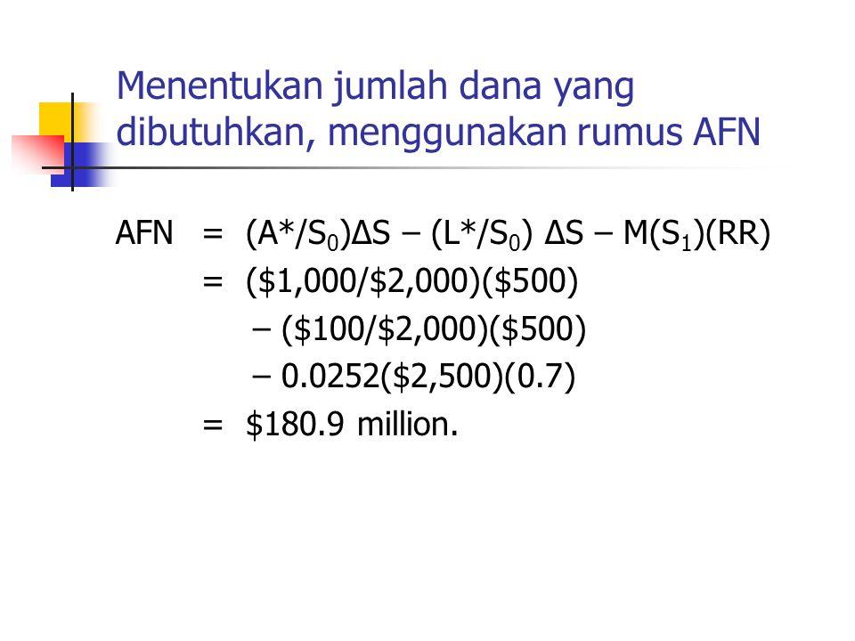Menentukan jumlah dana yang dibutuhkan, menggunakan rumus AFN