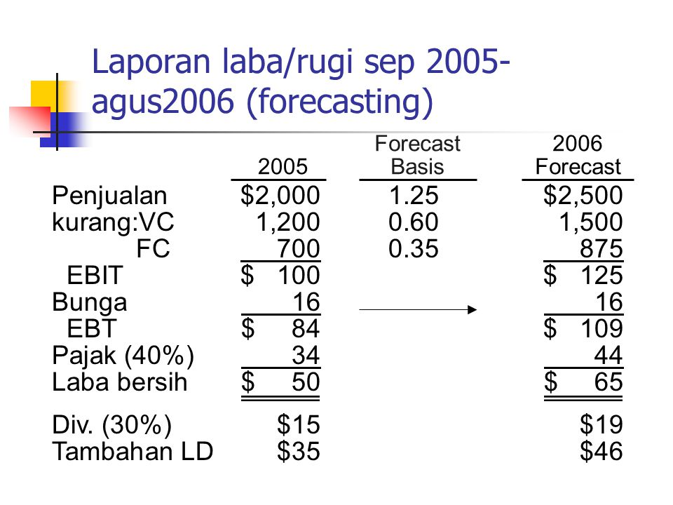 Laporan laba/rugi sep 2005-agus2006 (forecasting)