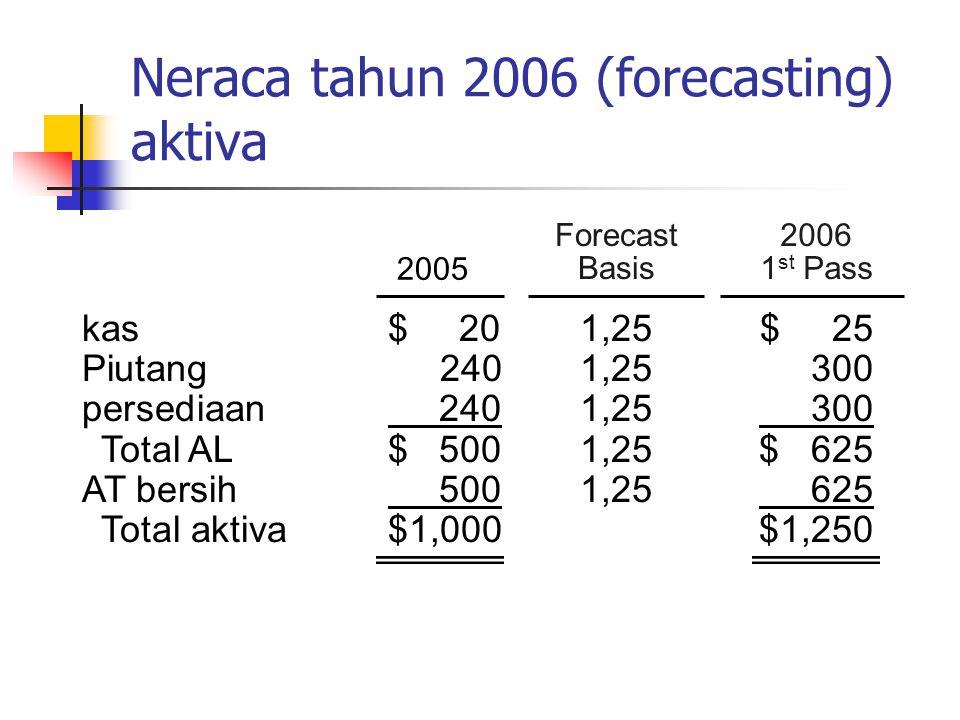 Neraca tahun 2006 (forecasting) aktiva