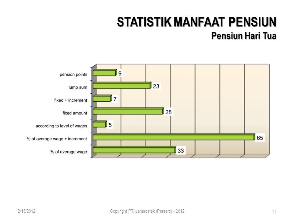 STATISTIK MANFAAT PENSIUN Pensiun Hari Tua