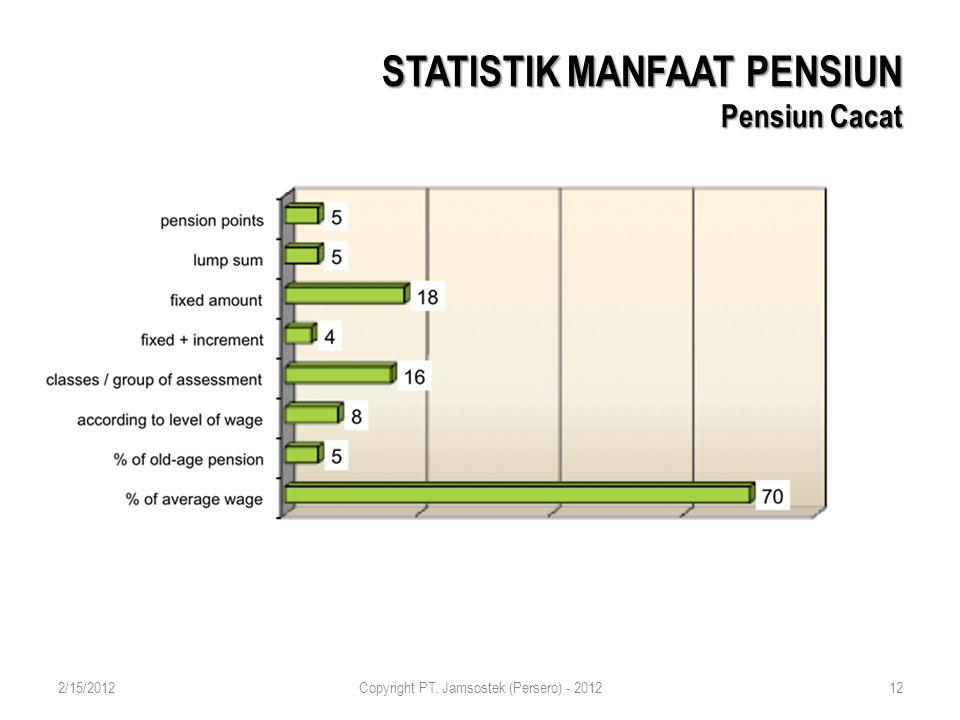 STATISTIK MANFAAT PENSIUN Pensiun Cacat