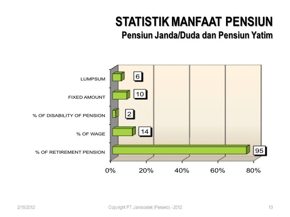 STATISTIK MANFAAT PENSIUN Pensiun Janda/Duda dan Pensiun Yatim