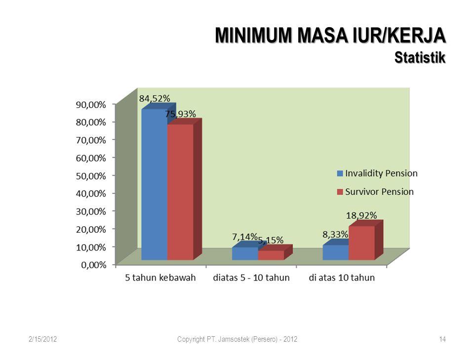 MINIMUM MASA IUR/KERJA Statistik