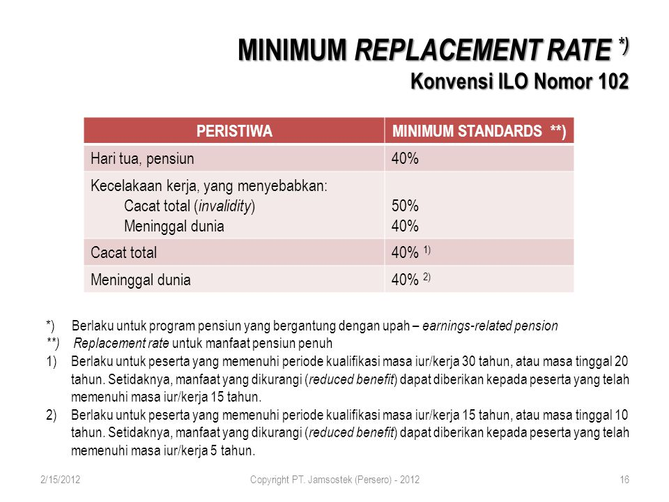 MINIMUM REPLACEMENT RATE *) Konvensi ILO Nomor 102