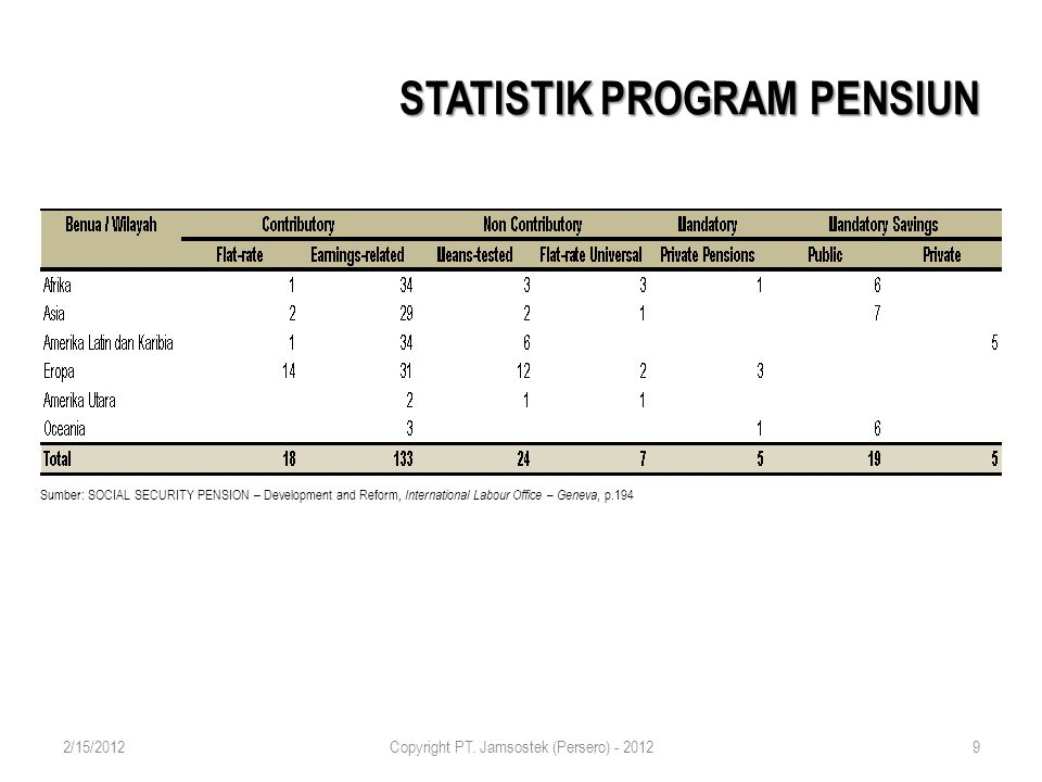 STATISTIK PROGRAM PENSIUN