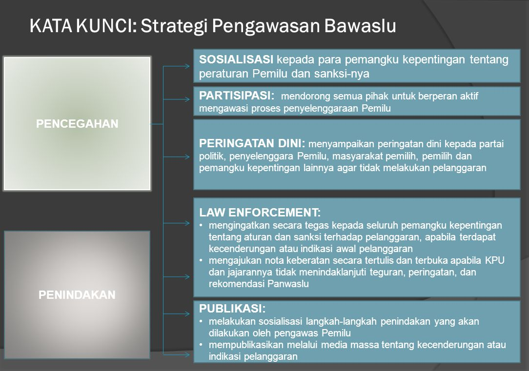 KATA KUNCI: Strategi Pengawasan Bawaslu