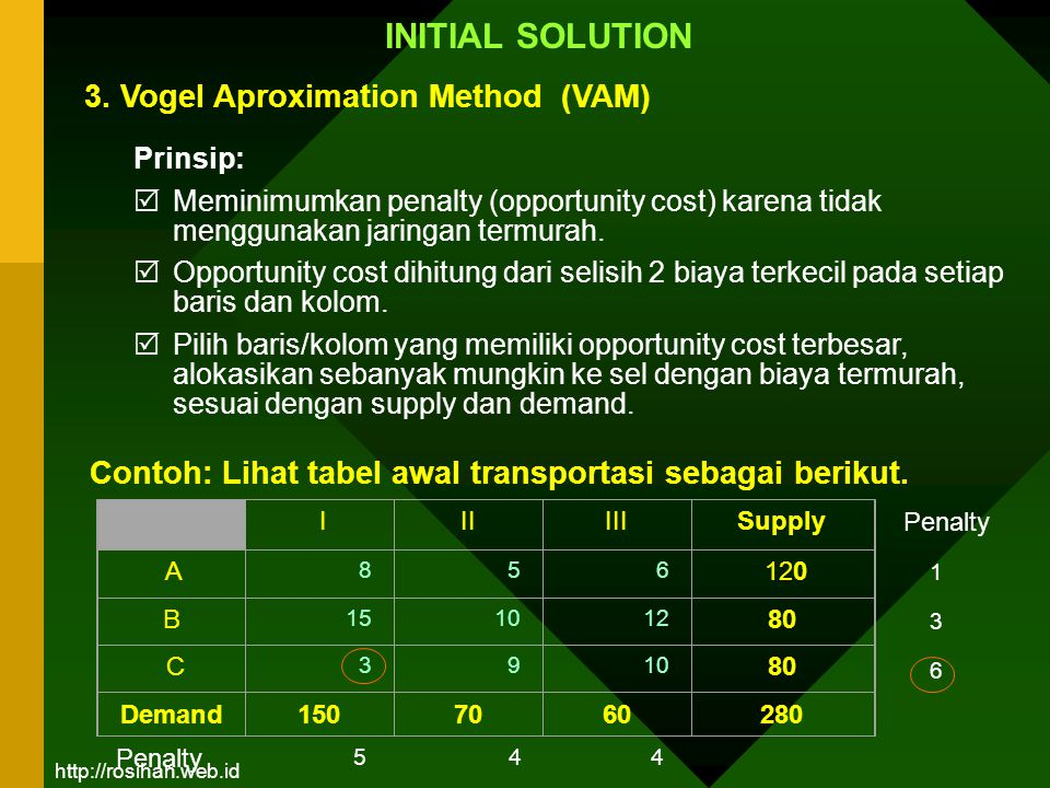 3. Vogel Aproximation Method (VAM)