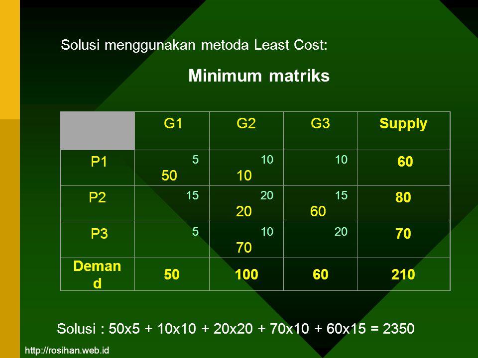 Minimum matriks Solusi menggunakan metoda Least Cost: G1 G2 G3 Supply