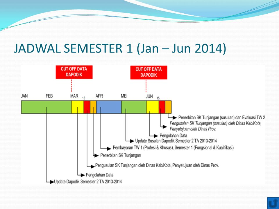 JADWAL SEMESTER 1 (Jan – Jun 2014)