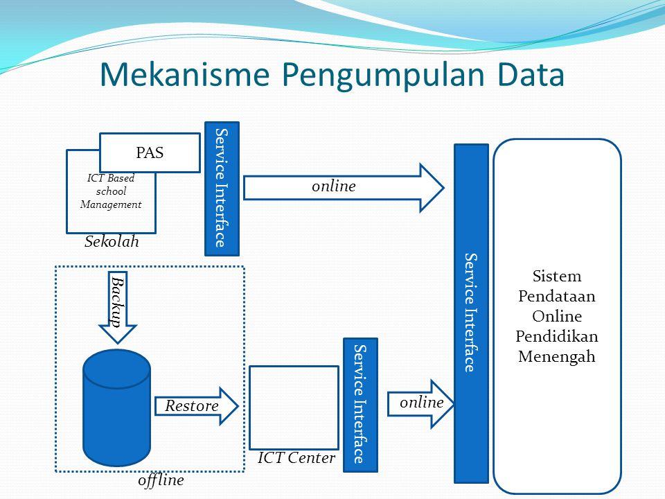 Mekanisme Pengumpulan Data