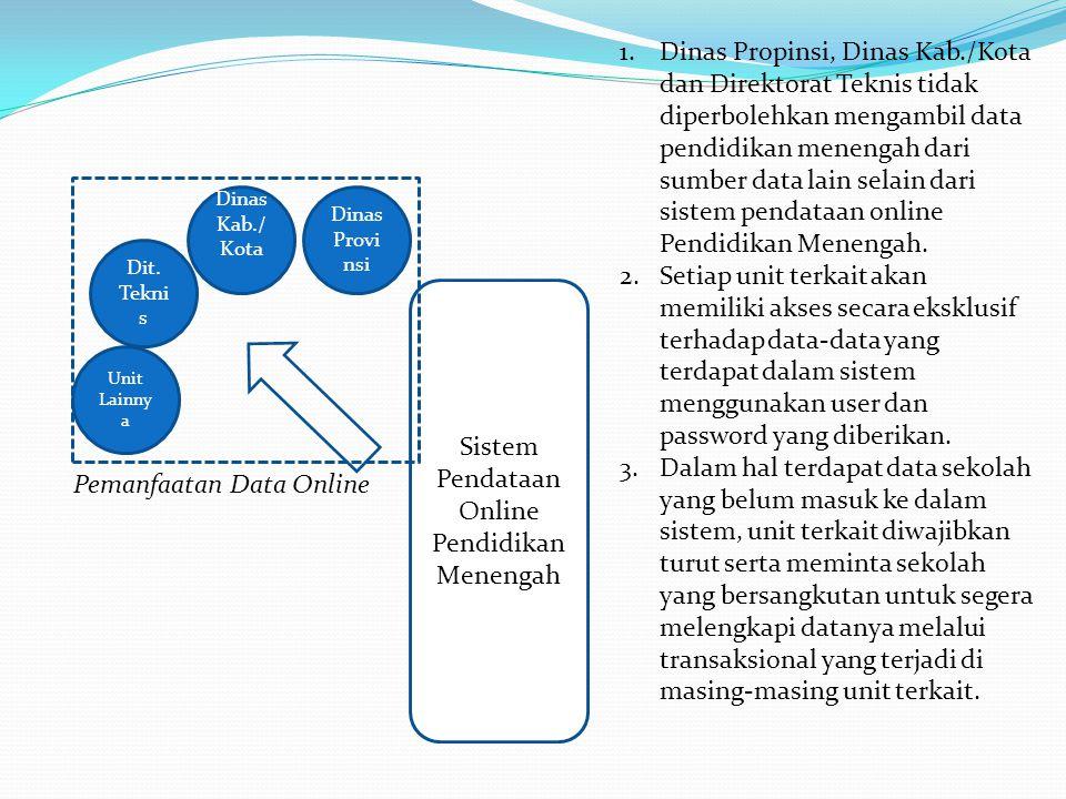 Sistem Pendataan Online Pendidikan Menengah