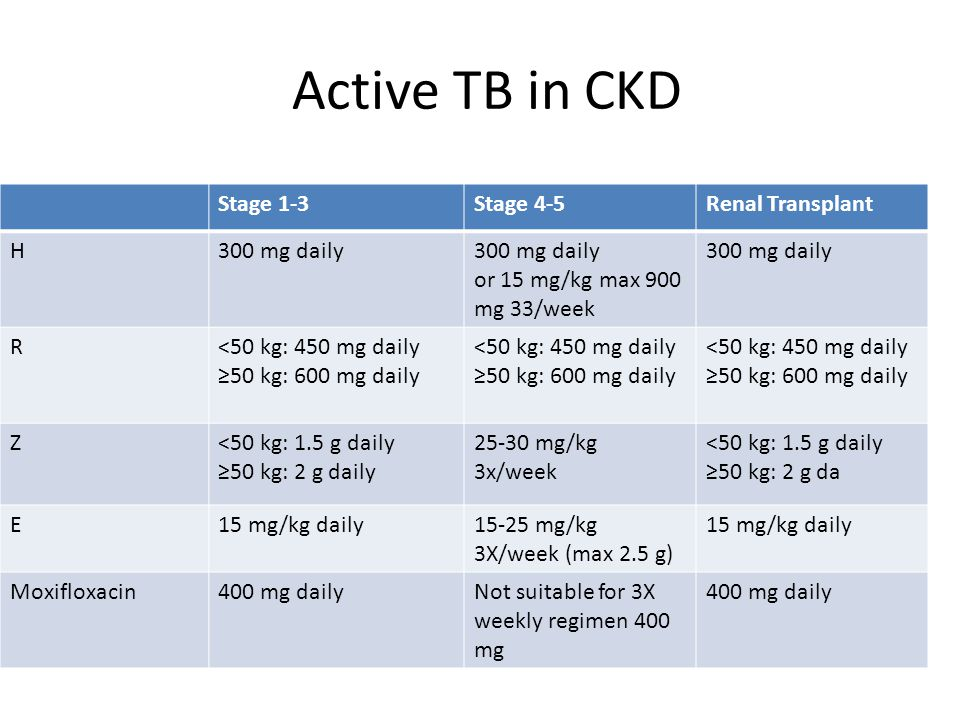 Active TB in CKD Stage 1-3 Stage 4-5 Renal Transplant H 300 mg daily