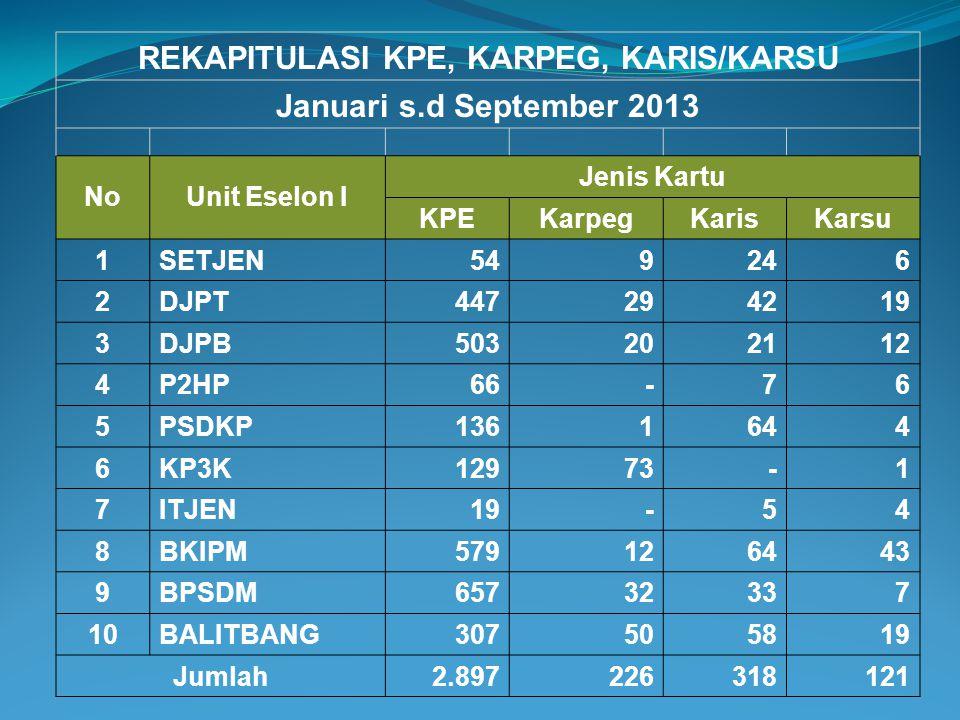 REKAPITULASI KPE, KARPEG, KARIS/KARSU