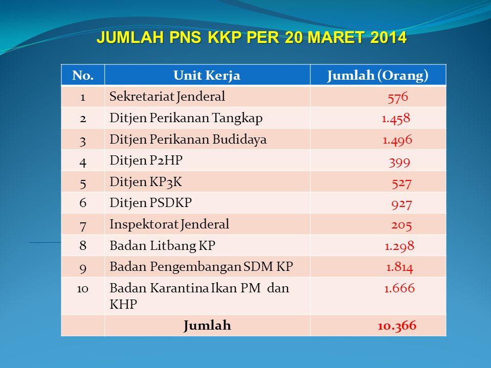 JUMLAH PNS KKP PER 20 MARET 2014