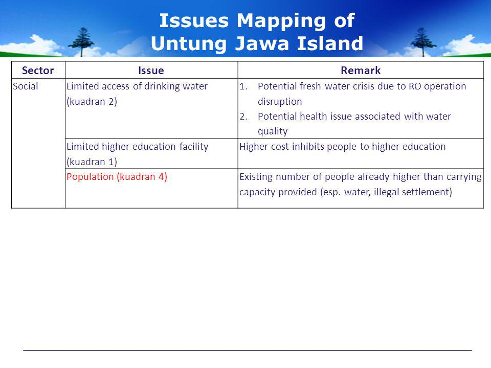 Issues Mapping of Untung Jawa Island