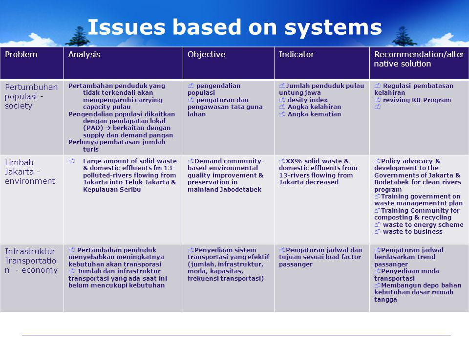 Issues based on systems