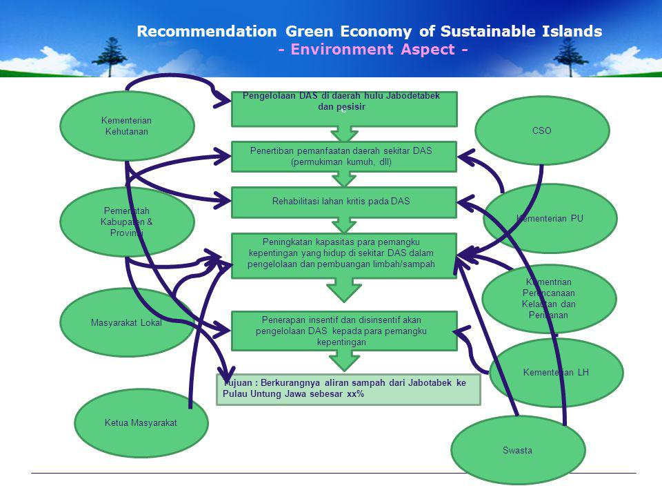 Recommendation Green Economy of Sustainable Islands